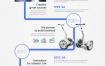 6款商务医疗新能源网页发展历程流程图PSD格式